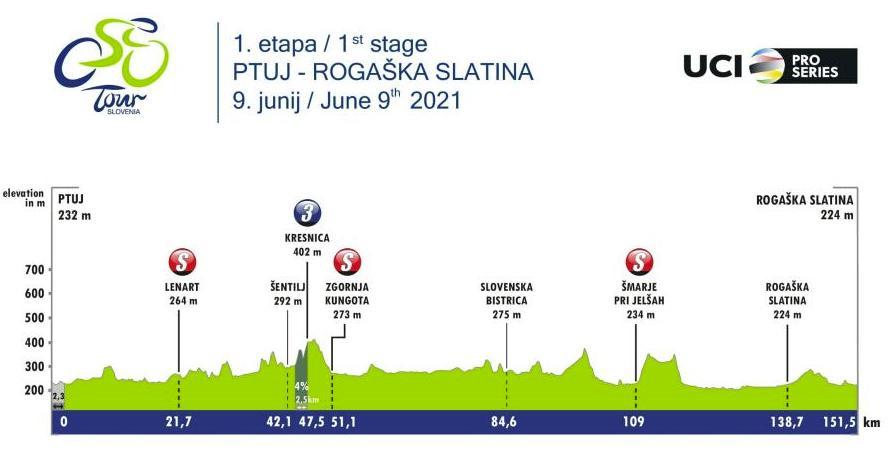 Prva etapa Dirke po Sloveniji. Foto: Tour of Slovenia